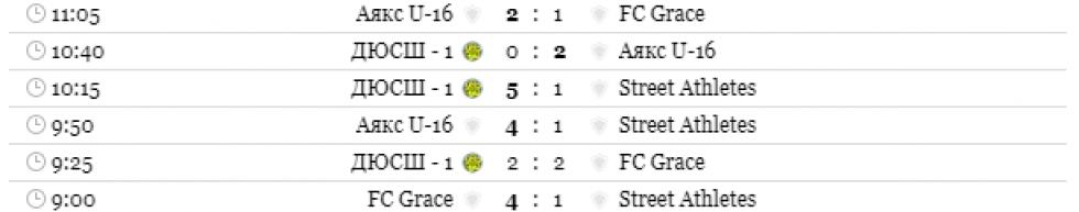 Результати Вищої ліги